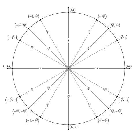 In Unit Tikz Unit Circle Mathdancing