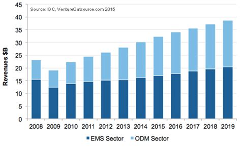 Taiwan Server Shipment Forecast electronics odm quanta riding the cloud ventureoutsource com