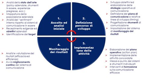 strumenti di comunicazione interna l evoluzione dei sistemi di comunicazione interna delle