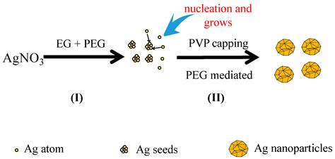 pattern formation in nanoparticle assemblies materials free full text the preparation of ag