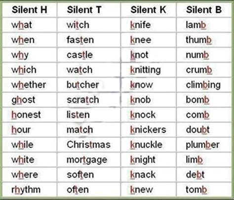 5 Letter Words Grammar list of silent letters from a to z available to