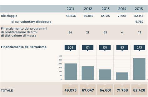 uif d italia quei money transfer alimentano le casse terrorismo