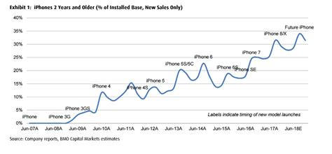 apple iphone x roundup of analyst reaction business insider
