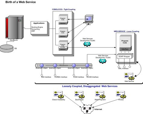 visio on the web 6 best images of visio web service diagram web service