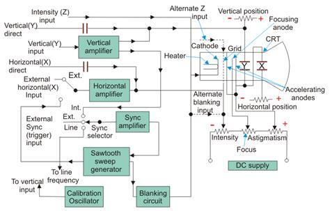 diagram of oscilloscope cathode oscilloscope cro