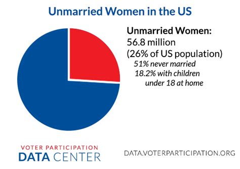 us population 2015 women unmarried women a demographic and economic profile