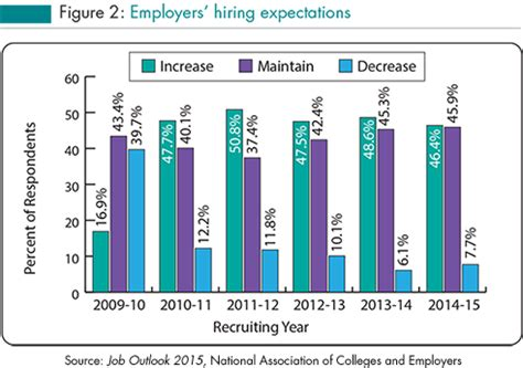 Mba Outlook 2015 by 2015 Outlook For College Grads 171 A S Resources Staffing