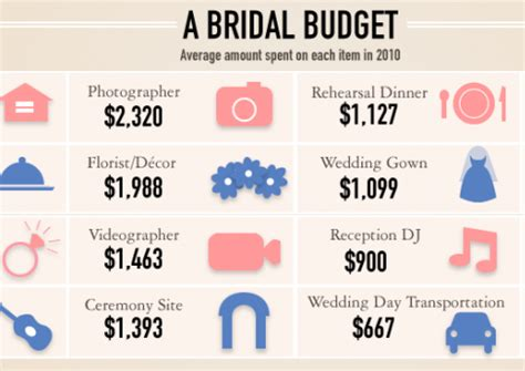 Wedding Budget Percentages by Wedding Budget Exquisite Occasions