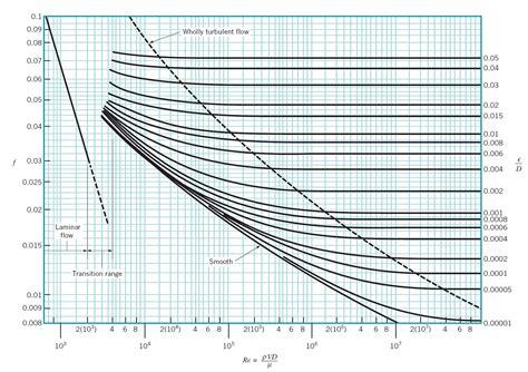 chart diagram moody diagram in high quality diagram site