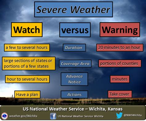 severe weather watches vs warnings douglas county kansas