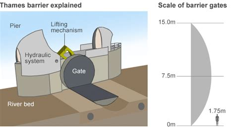 thames barrier design construction how does the thames barrier stop london flooding the