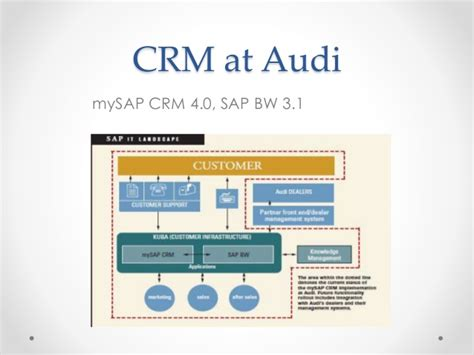 Audi Crm by Customer Relationship Management In Mis 2