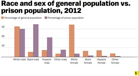 prison statistics by race 2014 2012 population demographics ekwip