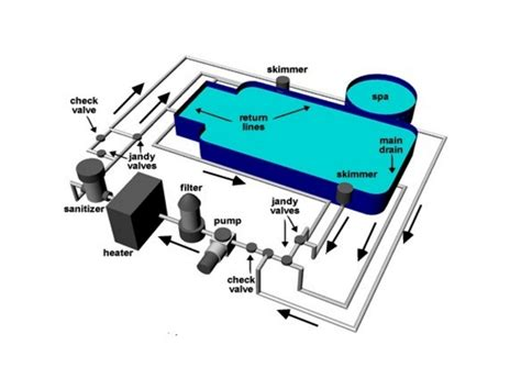 Pool Plumbing Diagrams by Swimming Pool Piping Design Stages Of Pool Construction