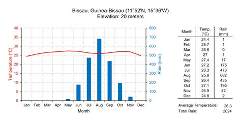 what does a climate diagram summarize file climate diagram of bissau guinea bissau svg