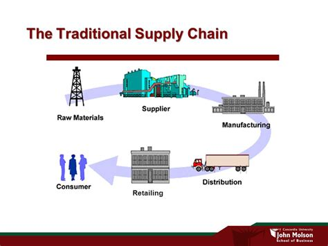 Top Mba Supply Chain Management by Supply Chain Of Zara From Materials To Consumer