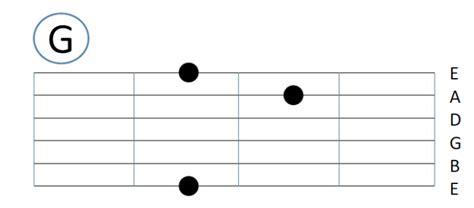 tutorial belajar chord gitar tutorial belajar gitar pemula beserta gambarnya jurnal