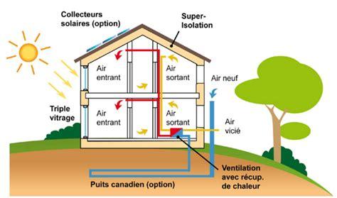 Maison Bioclimatique Passive 3858 by Maison Bioclimatique Passive Construire Une Maison