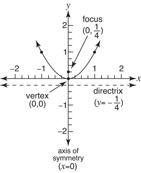 conic sections parabola exles conic sections parabola exles 28 images algebra 3 tas