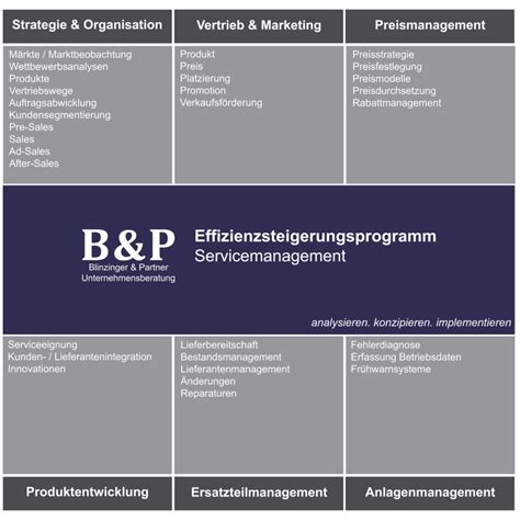 Pre Sales After Mba by Servicemanagement After Sales Management B P