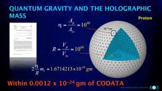 Schwarzschild Proton The Radius Of The Proton Cosmogenesis Library Of Akbar
