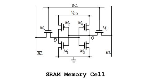which one uses capacitor for memory cell 28 images memory cell computing 7 1 the transistor