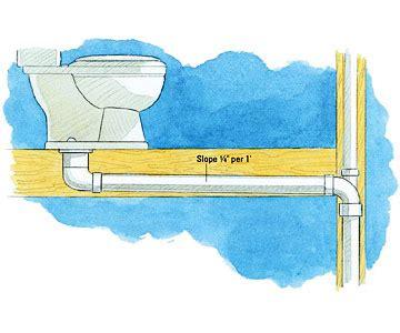 Sewage Leak In Basement by Plumbing Codes Plumbing Basics Diy Advice