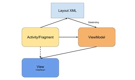 mvvm pattern in android noser blog data binding and model view viewmodel in android