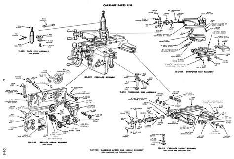 atlas lathe parts diagram atlas lathe parts diagram periodic diagrams science