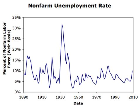 unemployment rate xls why aren t we undergoing another great depression