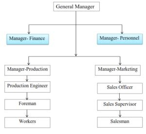 Personnel Management Mba Notes simplynotes personnel management all notes on simplynotes