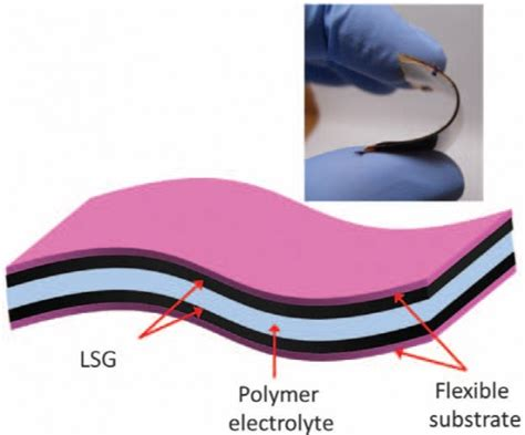 supercapacitors producers graphene supercapacitors can be made with a dvd burner the sue