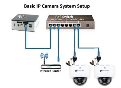 ip setup how do i connect an ip system to my network