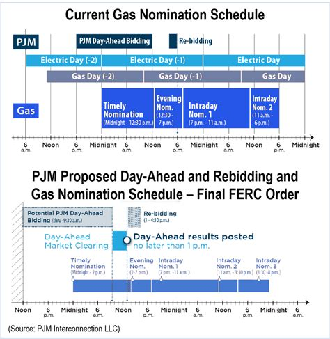 Gas Scheduler by Pjm Considering Change To Day Ahead Deadlines Rto Insider