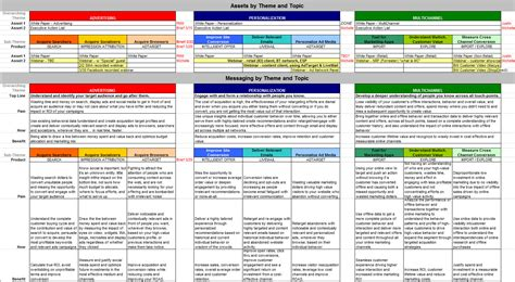 Multichannel Marketing 6 Challenges For Planning Complex Caigns Marketingsherpa Blog Marketing Message Map Template