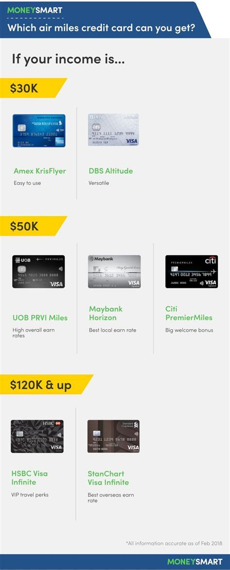 The Best Air Miles Credit Cards in Singapore 2018