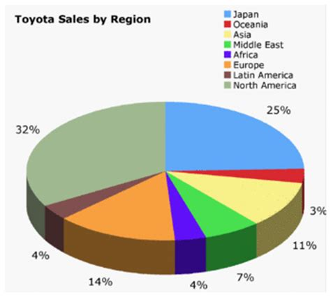 toyota company number file toyota sales gif