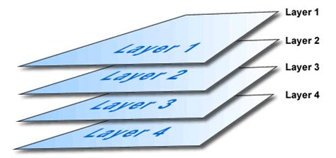 design and development of a layer based additive layer basics