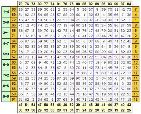 tavole periodiche numeriche lotto numeri la tavola cappuccino e cori un passo