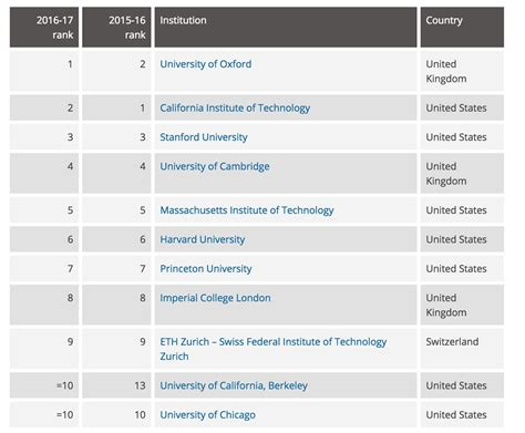 Asia E Mba Ranking by Best Universities In Asia Singapore Grabs Top Spots