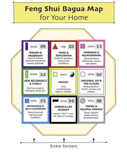 feng shui numbers open spaces feng shui - Schlafzimmer Meaning