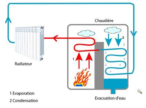 Chaudiere Fuel Condensation Prix 1424 by Tout Savoir Sur Les Chaudi 232 Res 224 Condensation