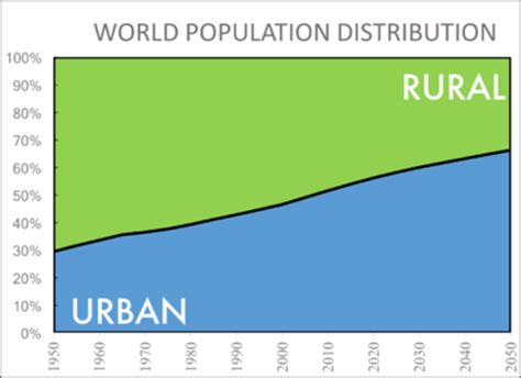 major challenges before indian economy population urbanization