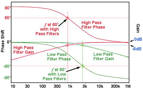 high pass filter bode plot high pass filter define 28 images definition high pass filter active filters a v gokhale y