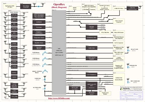 open source block diagram software education