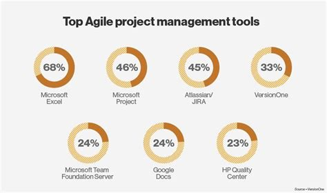 best agile tools top agile project management tools versionone surveys