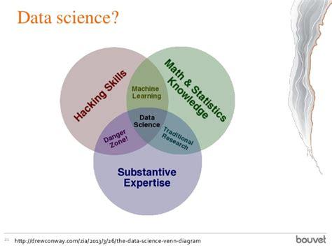 28 Battle Of The Data Science Venn Diagrams