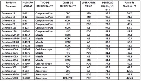 tabla presion temperatura de refrigerantes los refrigerantes 2da parte las mezclas blog quimob 225 sicos