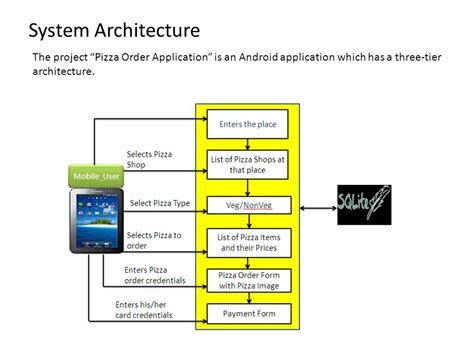 project architecture diagram android architecture diagram with explanation gallery
