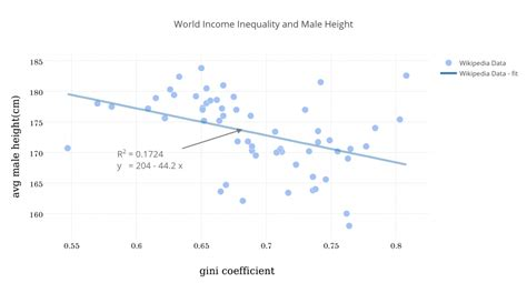 height income and inequality iris